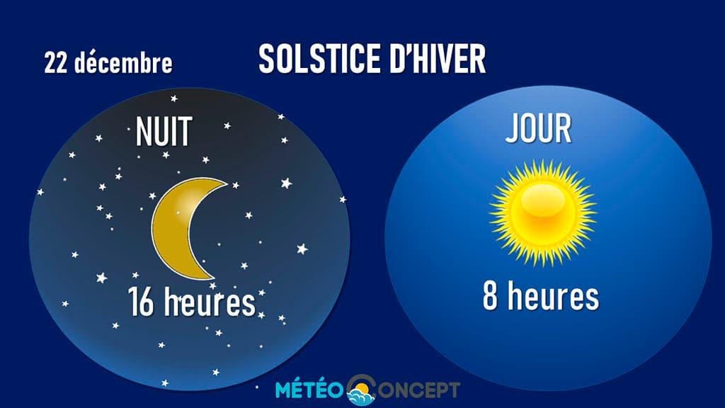 Solstice d'Hiver : la Renaissance symbolique du Soleil